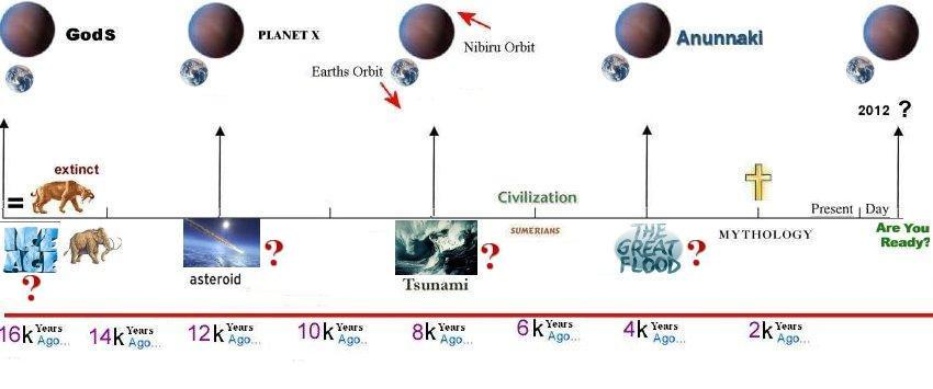 Could the theory of Planet X play into the Deception of 2012?