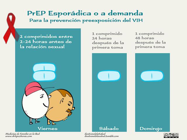 PrEP Profilaxis preposición VIH SIDA Truvada