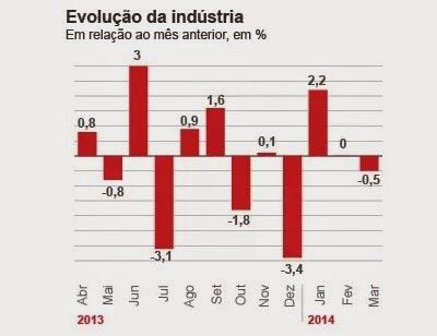 Evolución industrial en relación al mes anterior