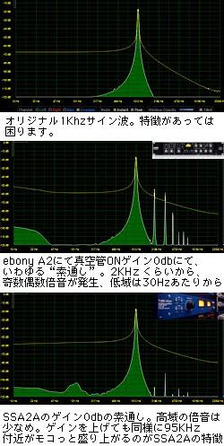 サイン波でTL Audio Ebony A2とTUBE-TECH SSA2Aのサチュレーションを比較する