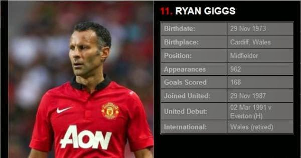 Ryan Giggs The Man Who Will Make Differences