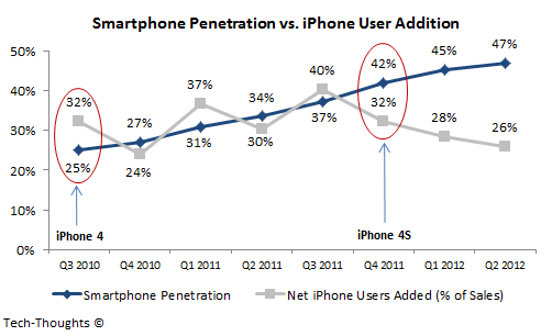 Smartphone Penetration vs. iPhone User Addition
