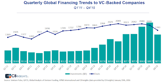 """global vc investment and start up funding in 2015"""