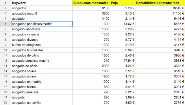 Imagen de volumen de búsquedas-precio de puja y resultado del producto de ambos