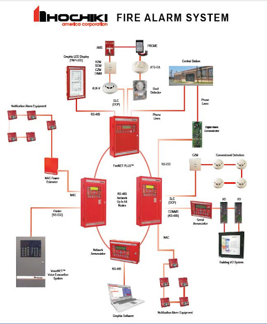 hochiki fire alarm and detection system