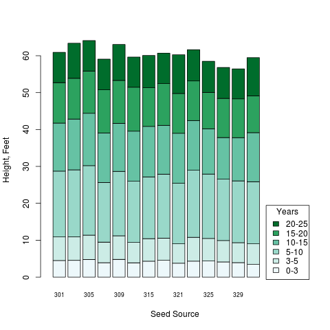 Stacked Bar Charts in R