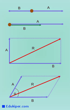 Edukasionesia Kumpulan Rumus Besaran Fisika Dan Vektor