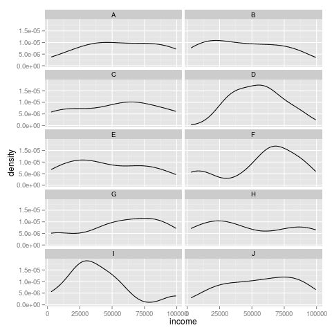 Calculating a Gini Coefficients for a Number of Locales at Once in R