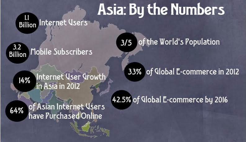 Asia:By the Numbers