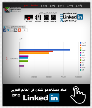 LinkedIn Users in the Arab Region 2012