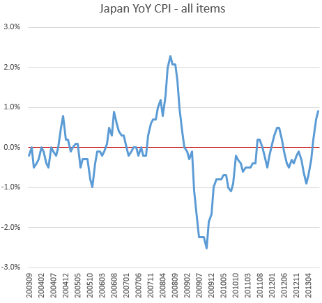 Demand-driven inflation remains elusive in Japan- Sober Look