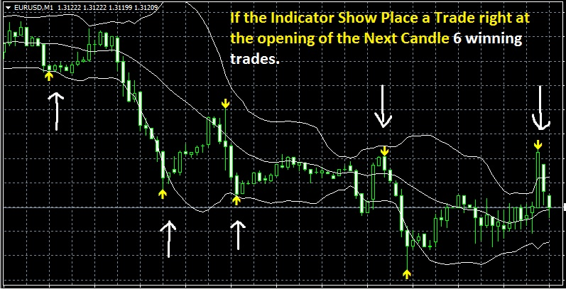 Binary options 60 seconds indicator