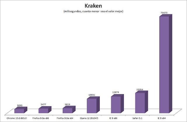 comparativa navegadores kraken