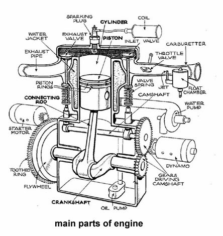 Car Engine Parts And Functions Diagram on Single Cylinder Motorcycle Engine Diagram