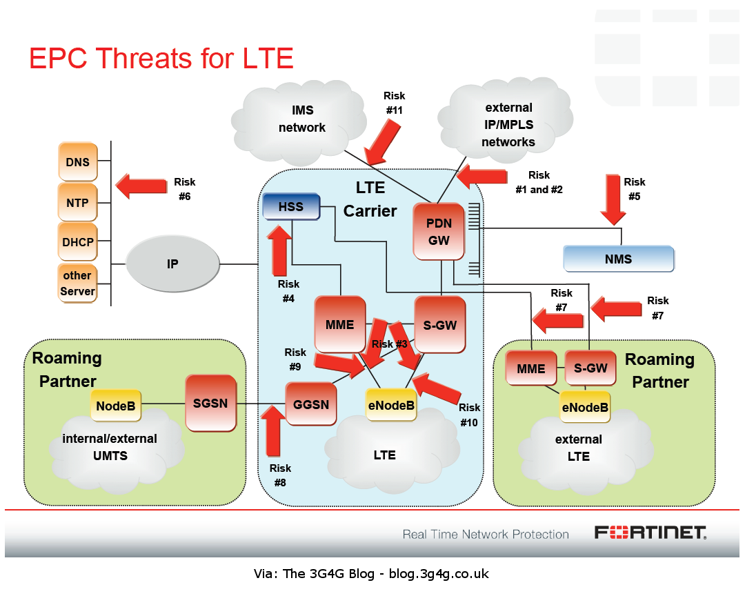 The 3g4g blog 4g security and epc threats for lte for Architecture 4g