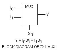 BLOCK DIAGRAM OF 2X1 OR 2-TO-1 MULTIPLEXER OR MUX