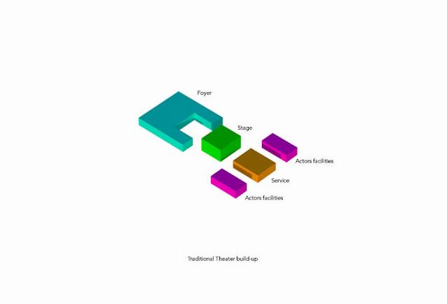 Architecture Zone3