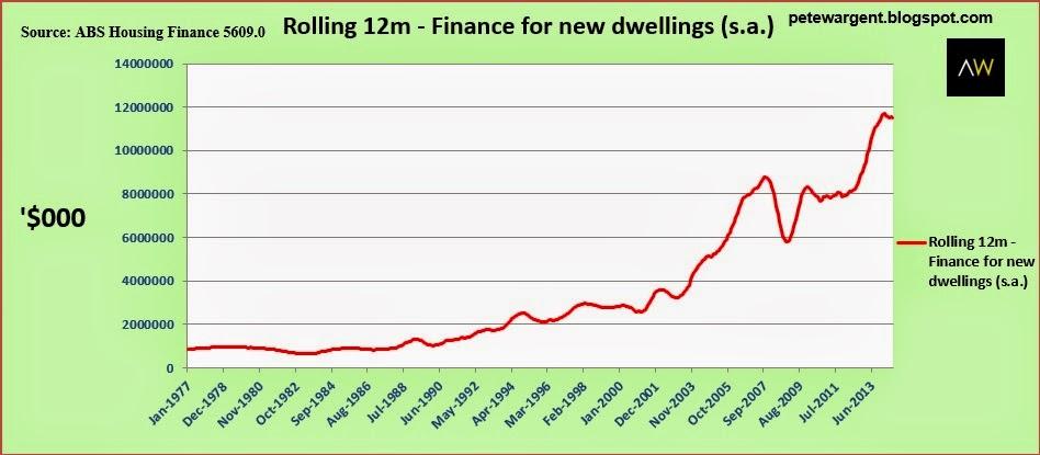 rolling 12m finance