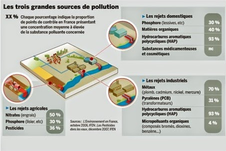 causes pollution eau