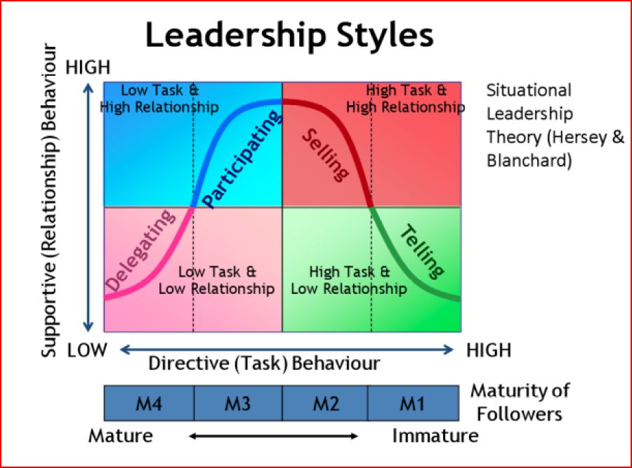 when should a leader be directive If the organization needs the support of the community, how does a leader go   if you want to be a directive leader, but you have trouble making decisions, you.