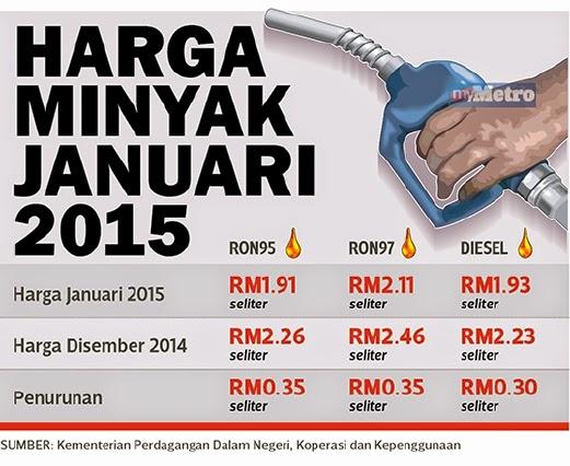 Harga Terkini Minyak feb 2015