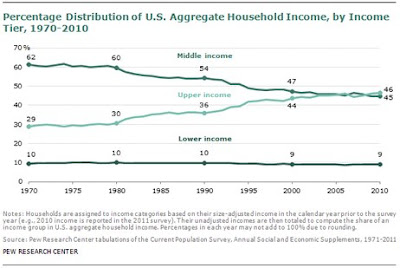 Income distribution by class from 1970 to present