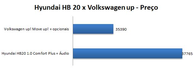 Hyundai HB20 x Volkswagen up! - Preço