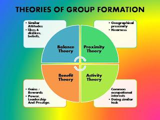 group dynamics group formation. Black Bedroom Furniture Sets. Home Design Ideas