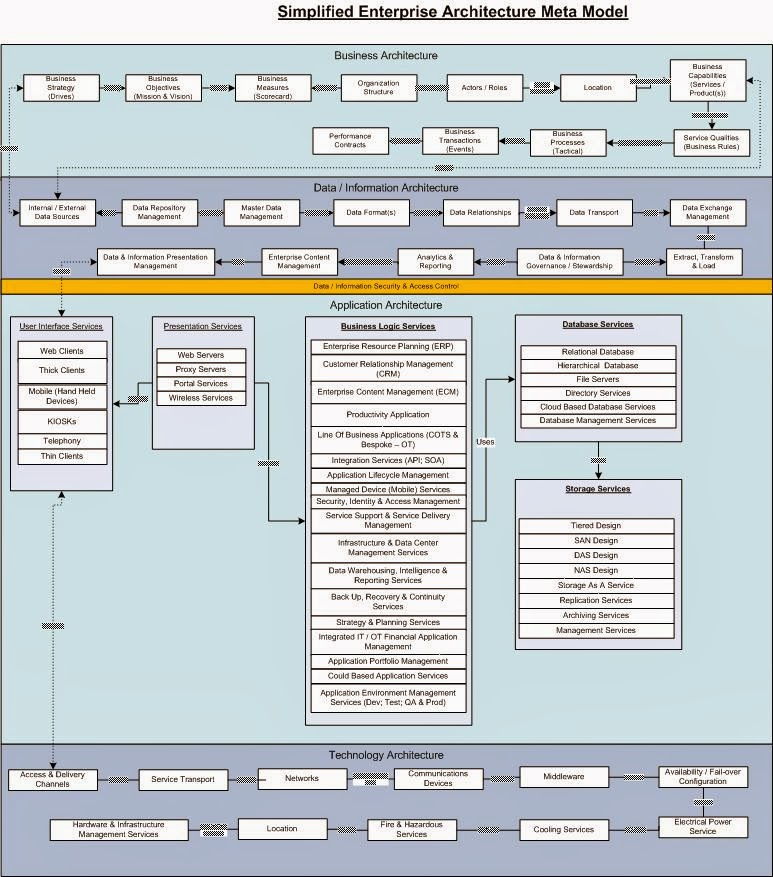 Enterprise architecture made easy for E business architecture