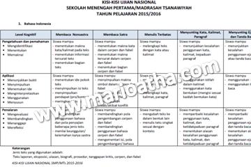 Kisi-kisi Ujian Nasional Tahun Pelajaran 2015/2016
