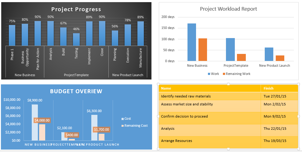 Multiple Project Status Report Using Ms Project 2013