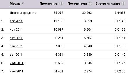 статистика мобильных советов за полгода