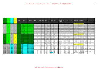 7. INFANTRY in WATCHTOWER BUNKER | War Commander Units Statistics, page 2 of 2 (sample)