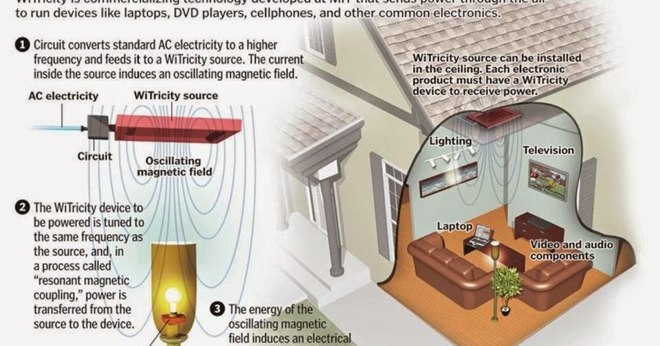 Electrical Engineering World  Wireless Electricity