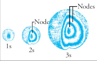 Distribusi kerapatan elektron dalam orbital 1s, 2s, dan 3s