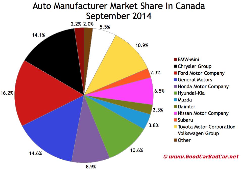 Canada auto sales market share chart September 2014