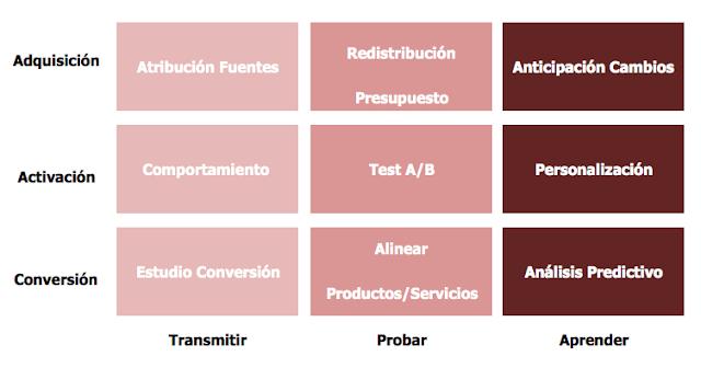 Matriz Acción Analítica Web