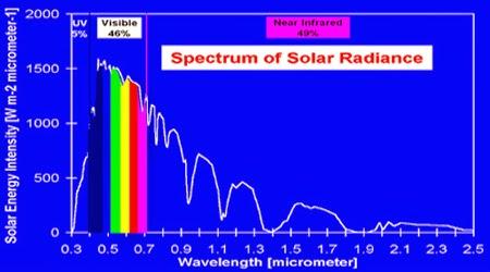 Aquaplantarium Spektrum Cahaya Yang Dibutuhkan Untuk