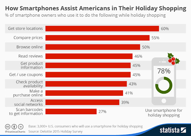smartphones usage and how they will aid americans this year holidays""