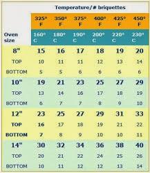 Dutch Oven Conversion Chart