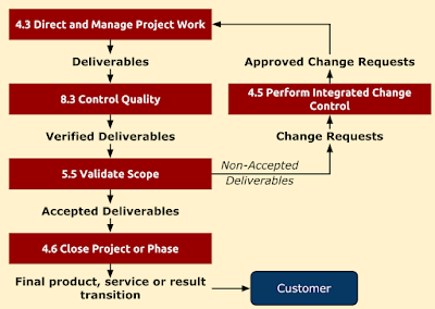 Flow of Project Deliverables, PMP, PMBOK
