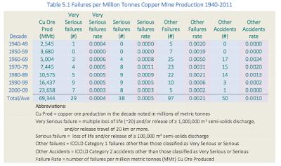 Table 5.1 Failures per Million Tonnes Copper Mine Production 1940 ‐ 2011