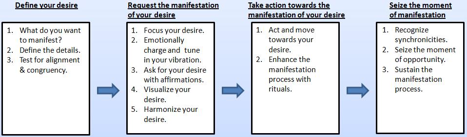 The manifestation code the manifestation process the manifestation process malvernweather Images