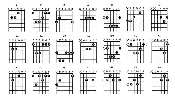 Belajar Akustik Gitar List Chord Kunci Gitar Sederhana