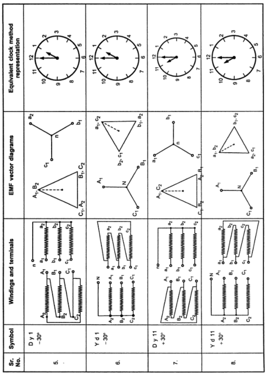 Three Phase Transformer Phasor Groups