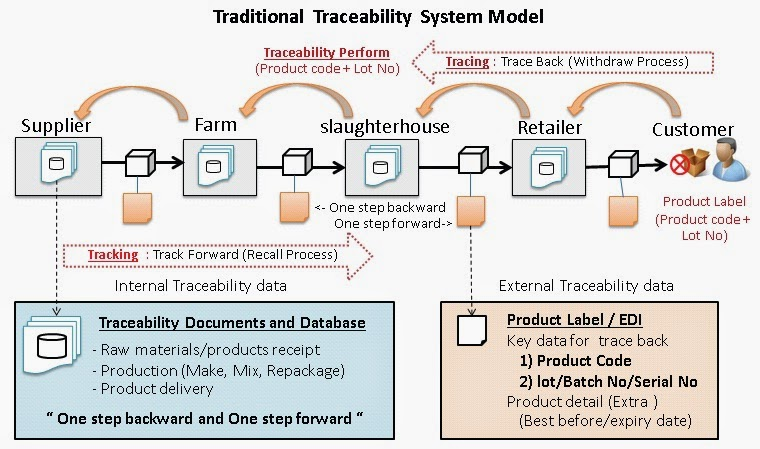 ISO 22000 Resource Center: ISO 22000: Traceability in Food ...