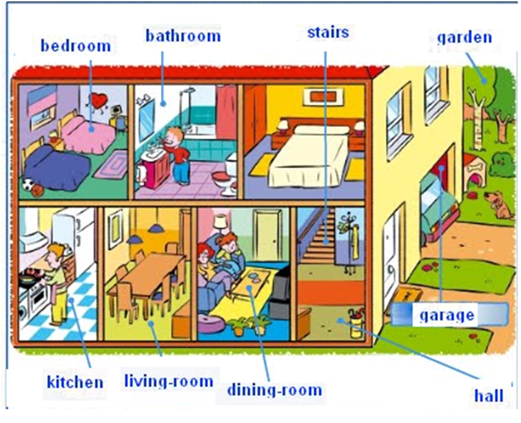 Lugares de una casa en ingl s imagui for O que significa dining room em portugues