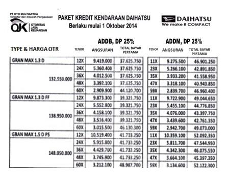 Paket Kredit DP Murah Mobil Daihatsu Gran Max