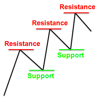 Support and resistance forex tutorial