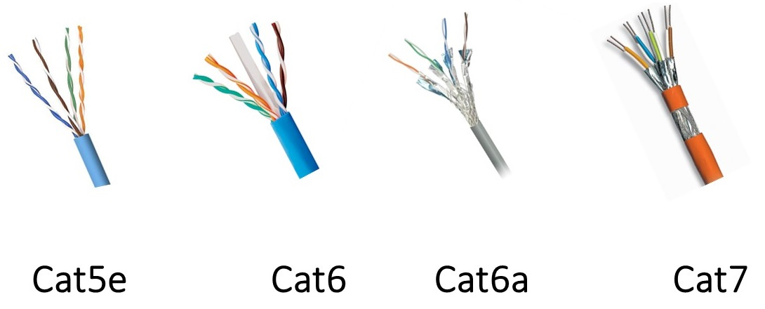 CAT5e vs. CAT6 vs. CAT6e vs. CAT6a vs. CAT7 for Structured Cabling ...